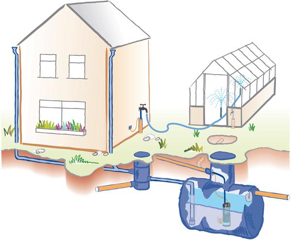 Types of rainwater harvesting system - Rainharvesting Systems