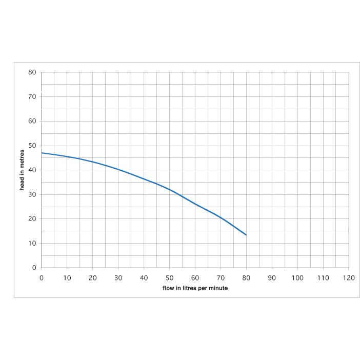 Performance curve for Multigo 40/08 pump